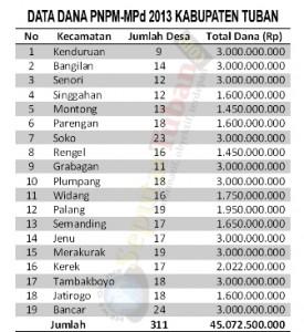 DATA PNPM 2013 TUBAN