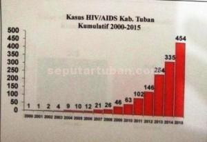 Data penderita HIV/AIDS di Tuban tiap tahun naik