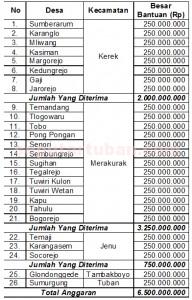 Daftar desa penerima dan banyaknya dana
