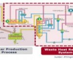 Proyek Waste Heat Recovery Power Generation (WHRPG)
