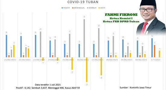 COVID-19 TUBAN